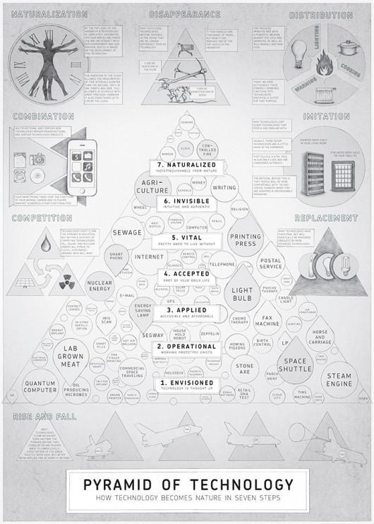 La piramide della tecnologia