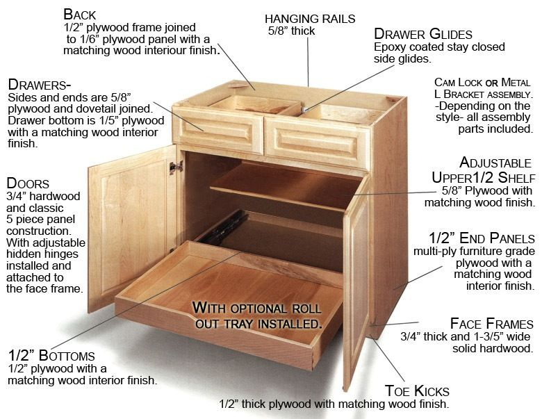 The #cabinet construction | Kitchen cabinets for sale ...