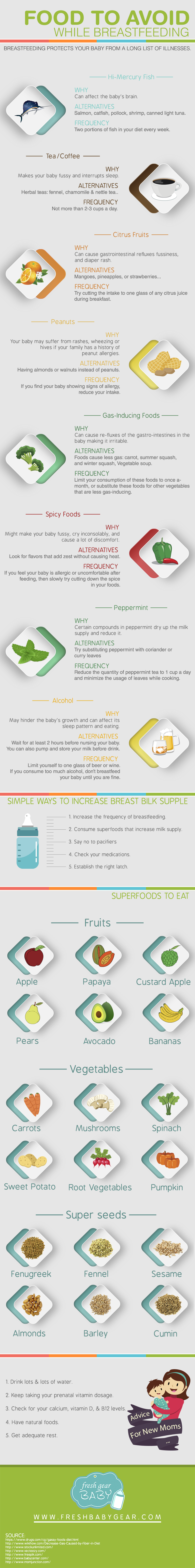 Are There Any Foods To Avoid While Breastfeeding?  View More…