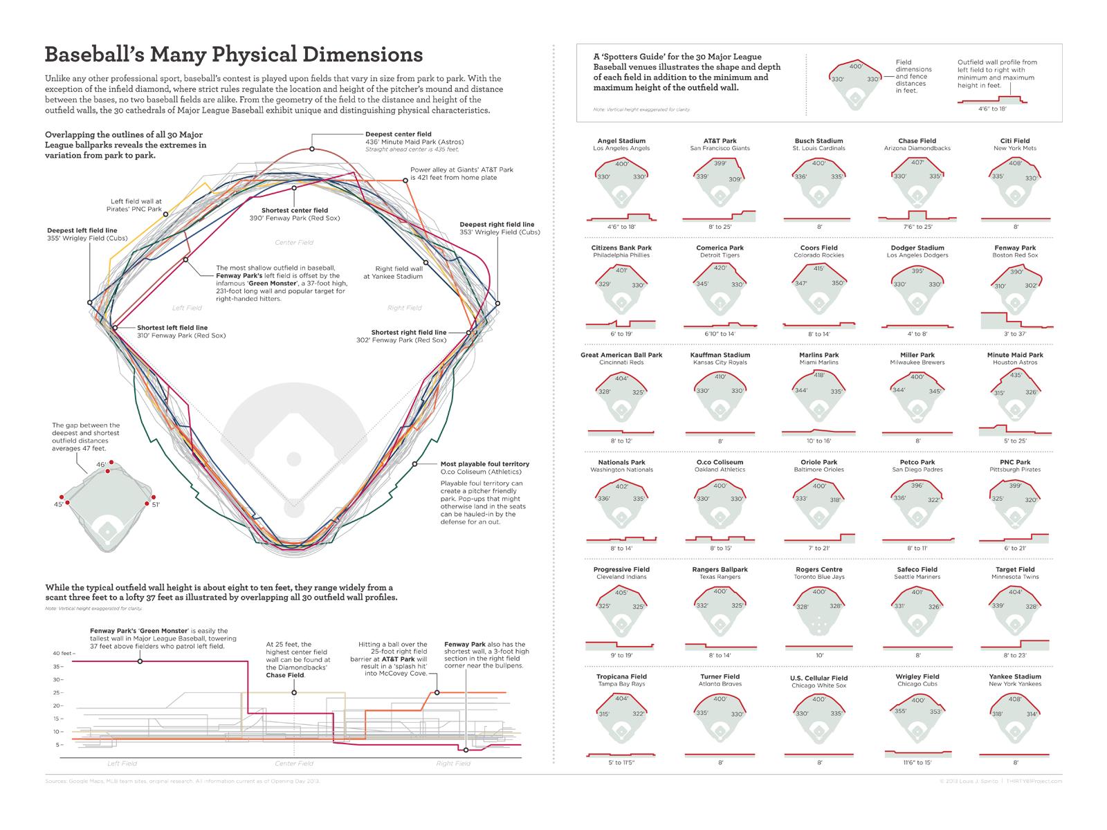 baseball stadium variety infographic