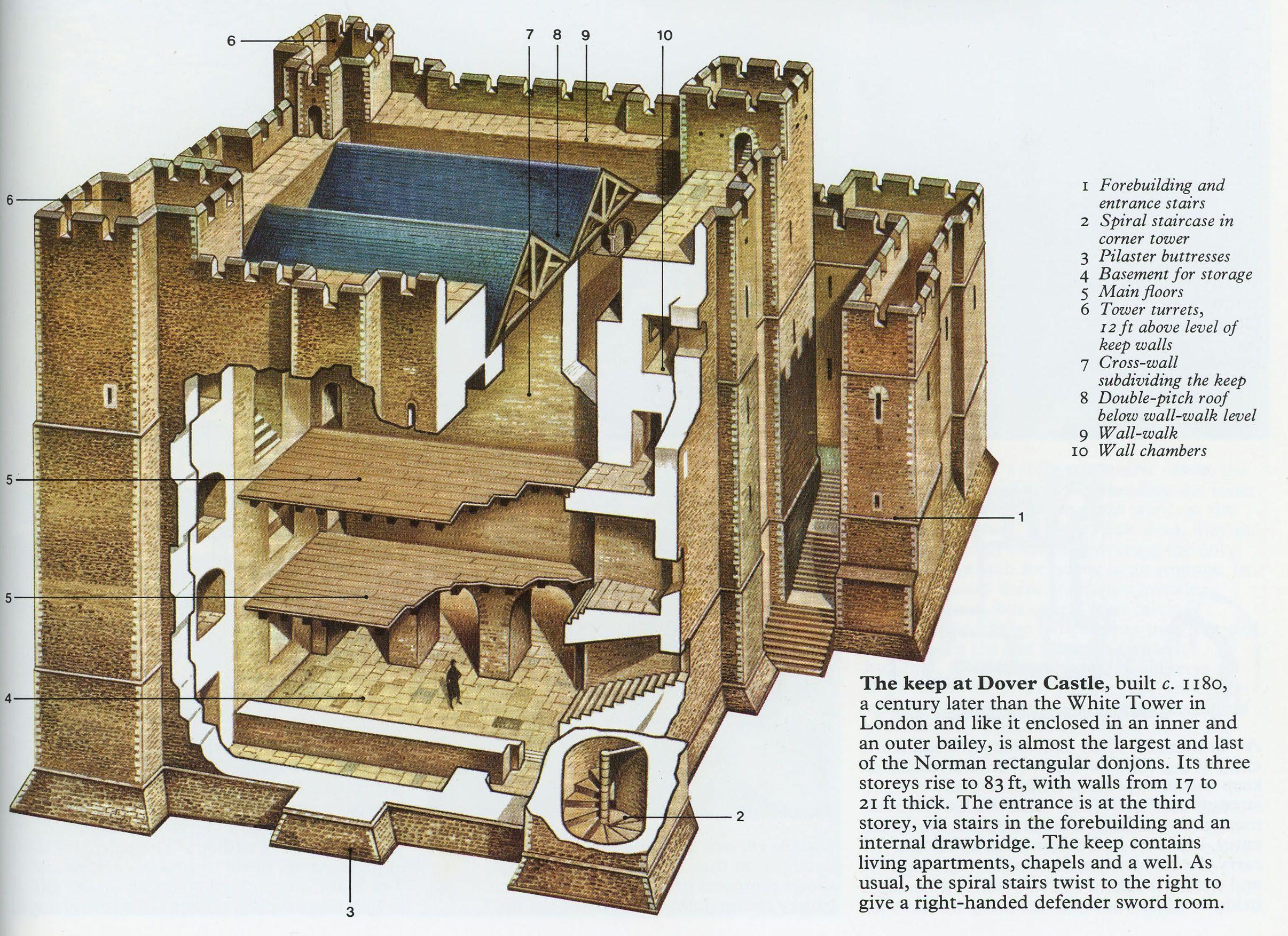 Medival building for Castle plans build