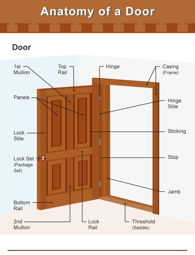 Pin On Basic House Maintenance