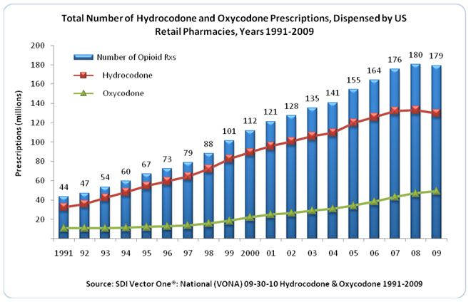 over prescribing prescription drugs America's drug problem in many respects is fueled by physicians overprescribing  powerful medications the journal of the american medical association.
