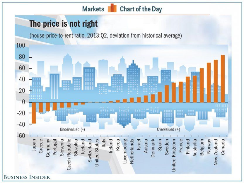 Chart Of The Day The Most Overvalued And Undervalued Housing Markets In The Developed World Real Estate Marketing Plan Housing Market Marketing