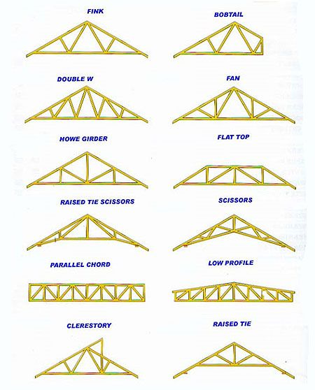 Truss Types Roof Truss Design Roof Trusses Roof Repair
