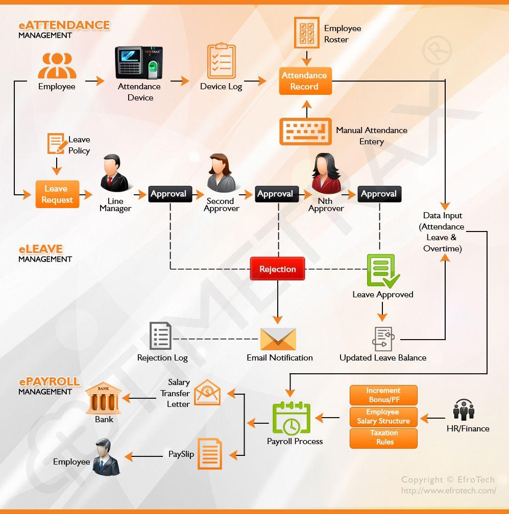 Eattendance Eleave And Epayroll Workflow Of Timetrax Hcms Pakistan S Best Payroll Manageme Employee Management Human Resource Management System Management
