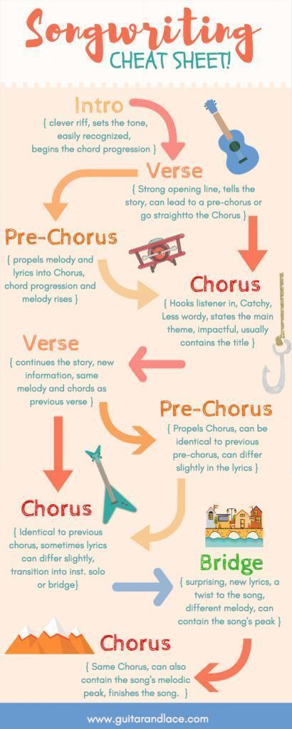 The perfect cheat sheet for songwriters! Having a hard time with song structure? Use this songwriting cheat sheet as your guide! songwriter tips, songwriting, how to write a song, guitar, guitar chords, chord progressions, writer's block, chords for guitar, song chords, how to play guitar