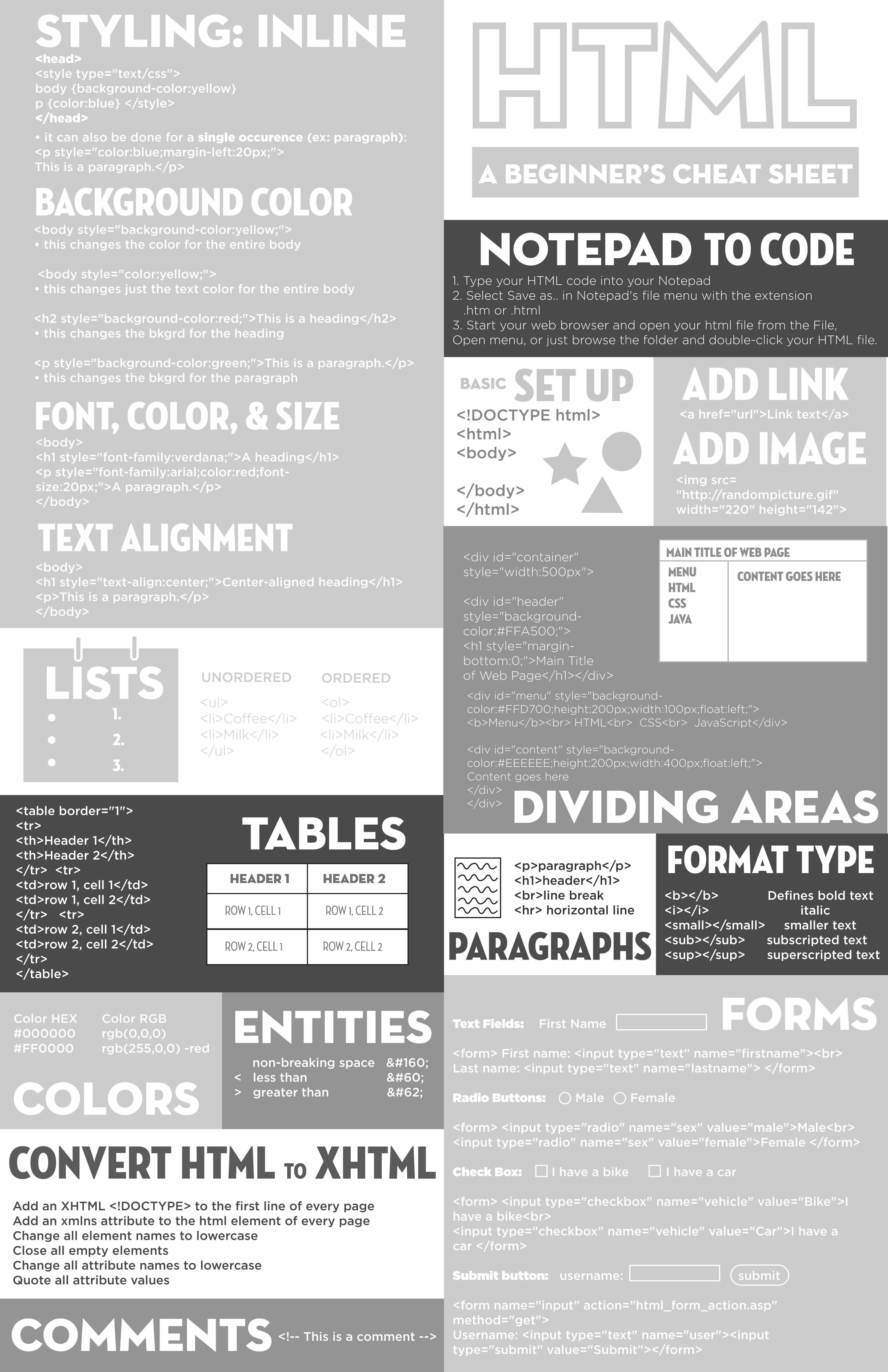A Cheat Sheet I Designed For Beginner Coding Html Web Design Tips Web Design Quotes Coding