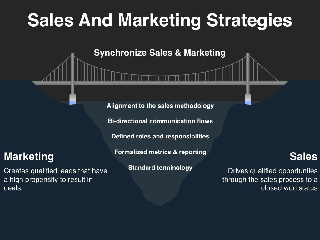 Sales and marketing strategies are created in every organization ...