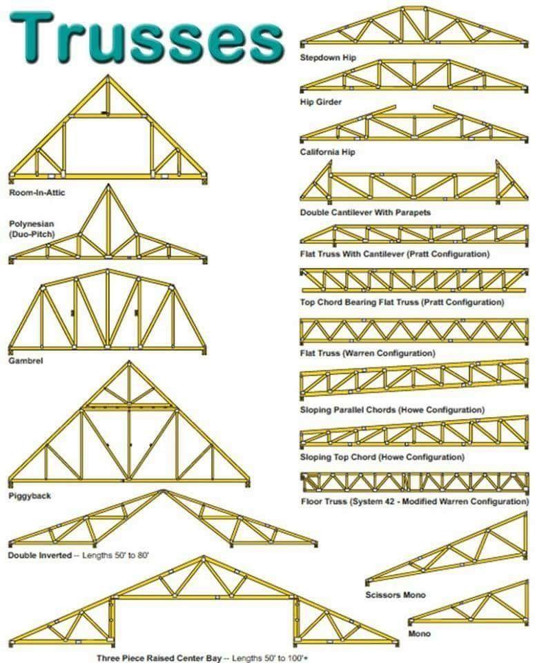 Ashrafi Adli Kullanicinin Estructuras De Madera Y Teja Panosundaki Pin Cit Fikirleri Tasarim Cati