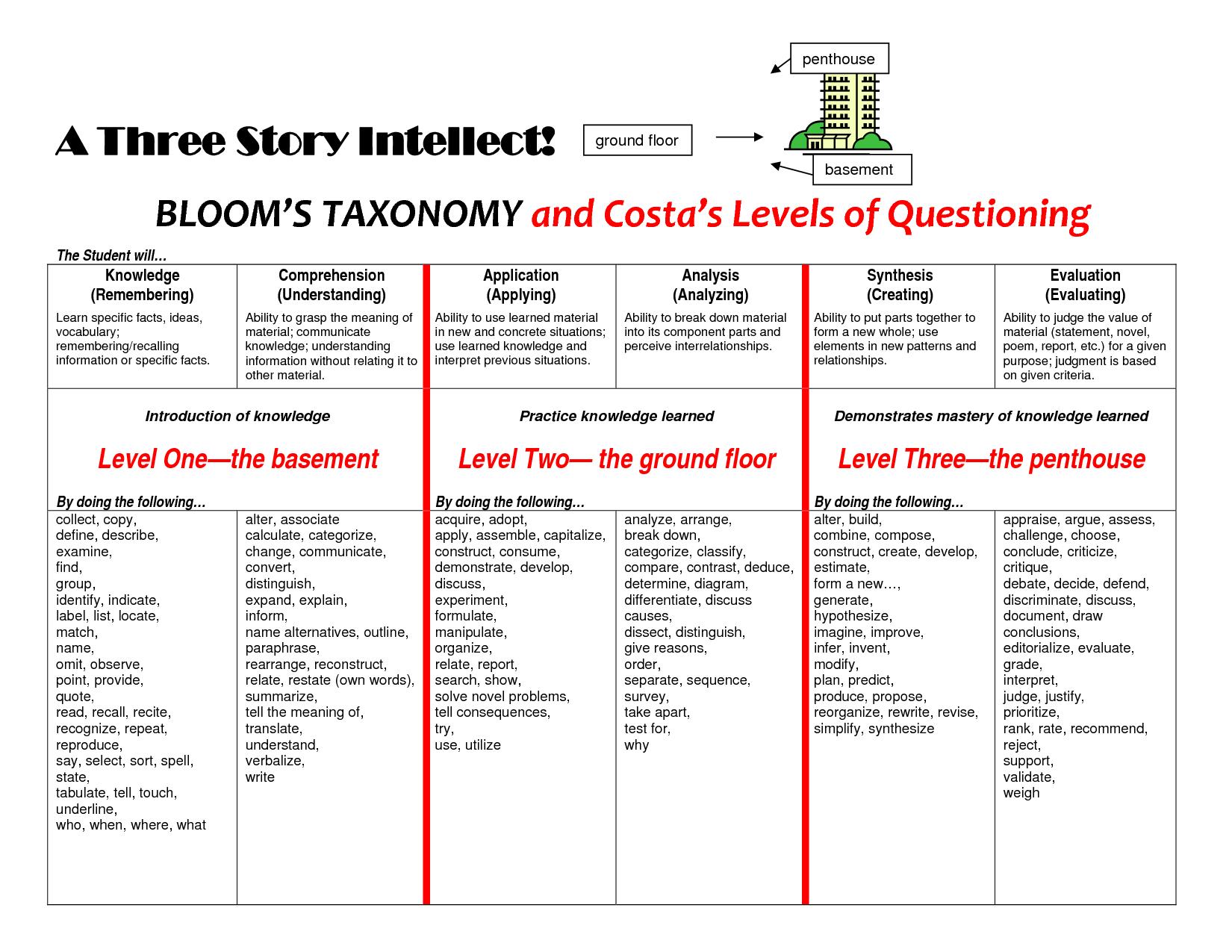Blooms Taxonomy Center For Teaching Vanderbilt Three