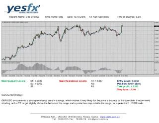 Forex Yesfx Global Gbp Usd Technical Analysis Technical