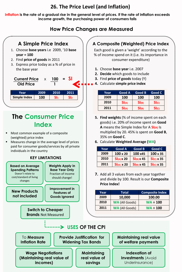 26 Price Level And Inflation 1 Economics Lessons Teaching