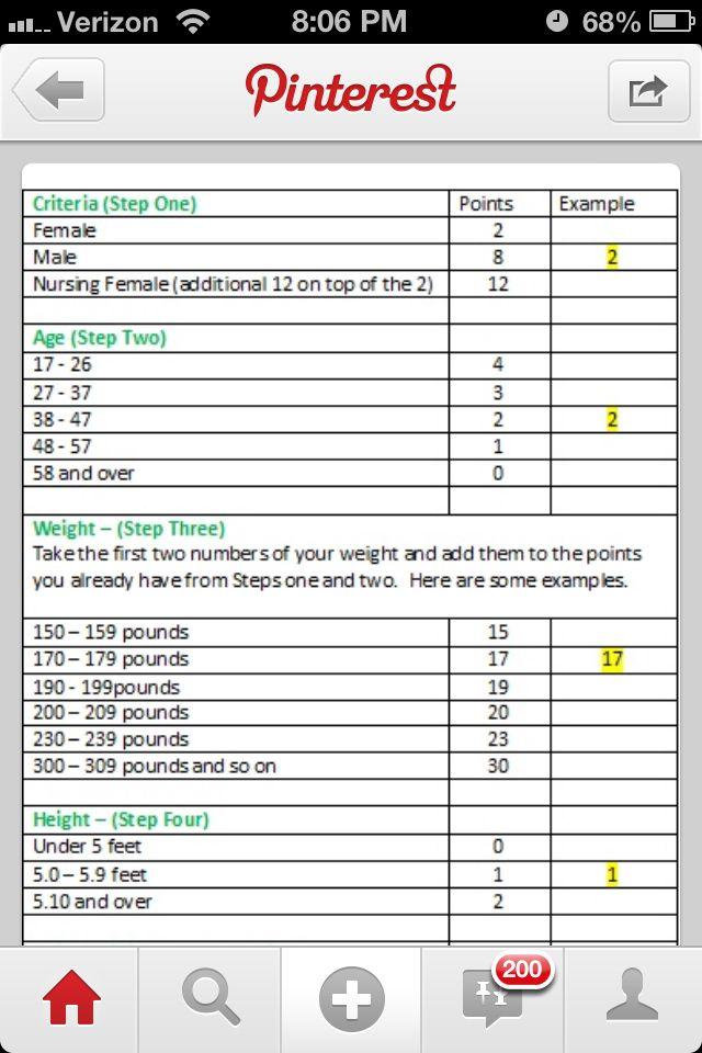 Weight Watchers Point System Chart Weight Watchers Calculator