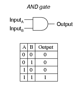 And Gate Truth Table Symbol Logic Electronics Electrical