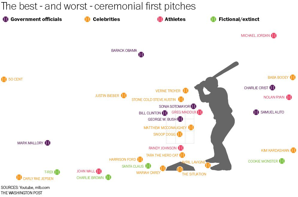 This Chart Suggests That  CentS First Pitch Was Indeed The
