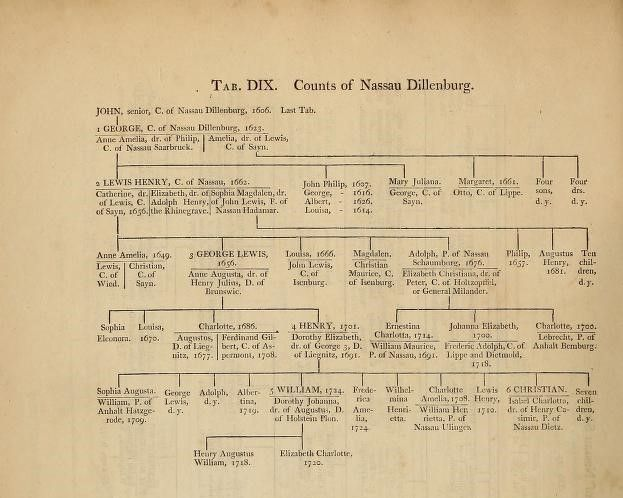 Counts of Nassau Dillenburg, by William Betham (1749-1839), from Genealogical tables of the sovereigns of the world (1795), table 509.