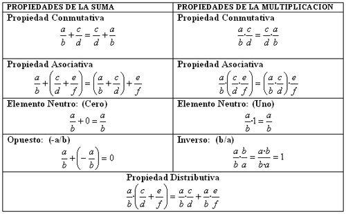 Propiedades De La Suma Y De La Multiplicación En Q Propiedades De La Suma Propiedades De La Multiplicacion Propiedades Matemáticas