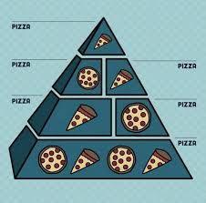 Bildergebnis für vegane pyramide :D :D :D  ICH lACH MICH WEG :D :D :D