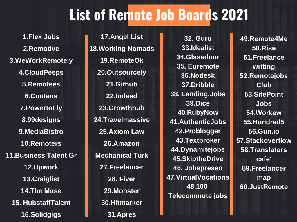 List Of Remote Job Boards 2021 Remote Jobs Job Board Job