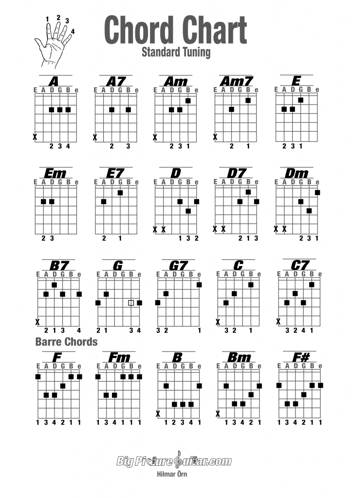 Chords On Guitar Beginner Google Search Guitar Chords