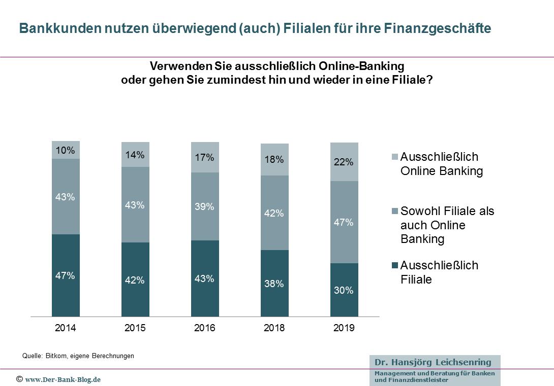 Studie 80 Prozent Der Bankkunden Nutzen Bankfilialen Bankgeschafte Kunde Finanzen