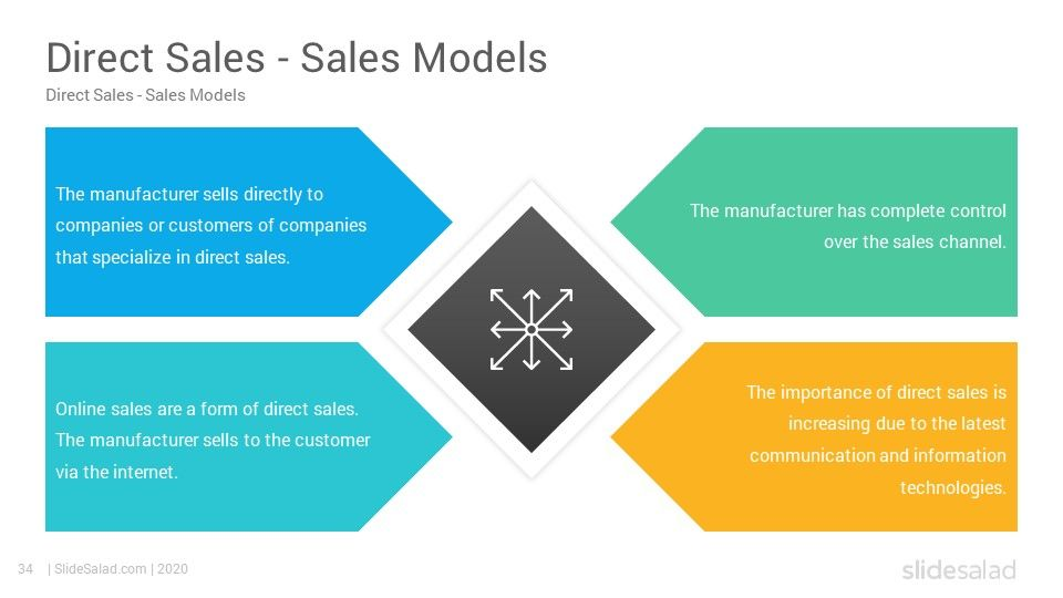 Sales Strategy Powerpoint Template Sales Strategy Templates