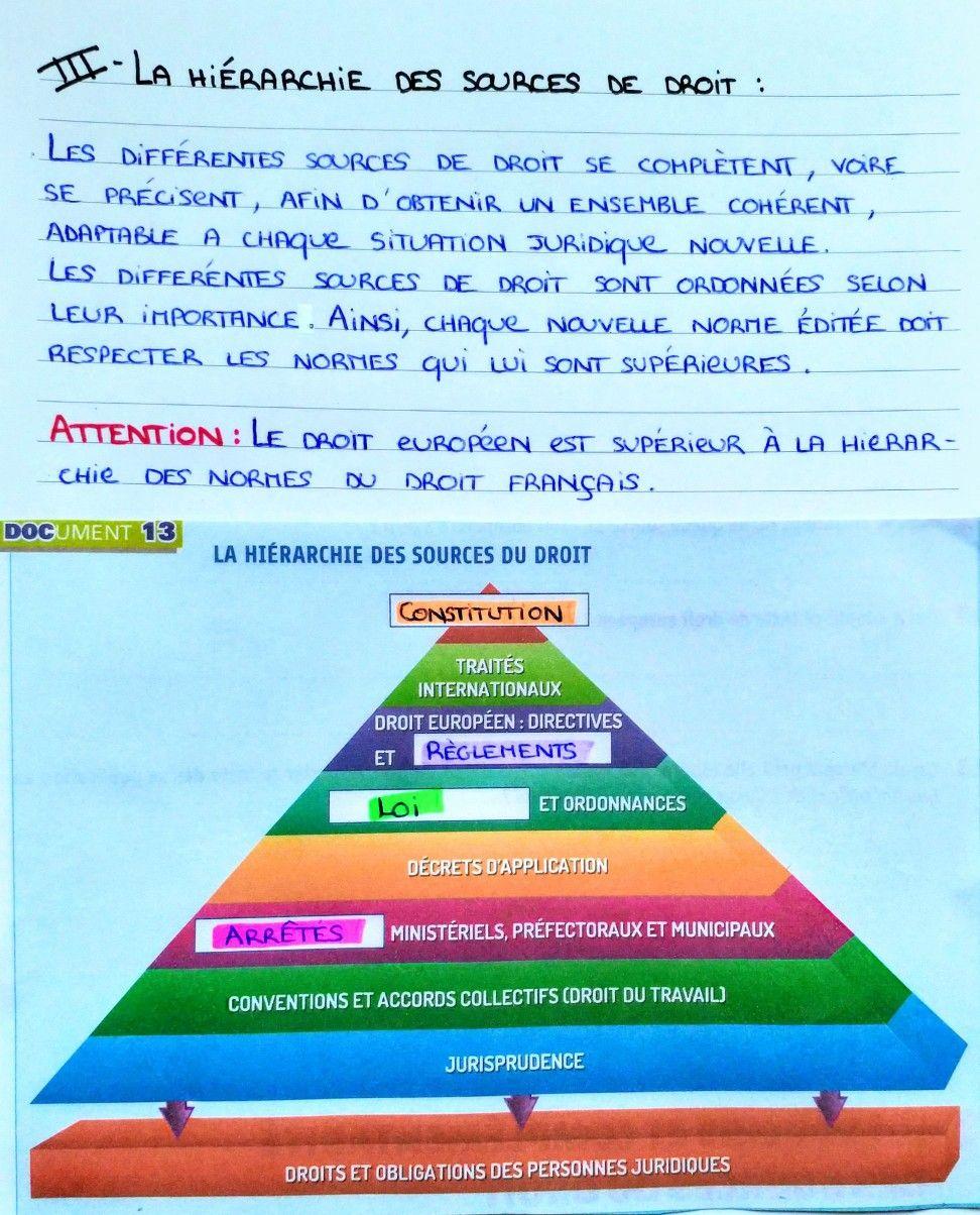 Epingle Sur Cours De Droit 1ere Annee