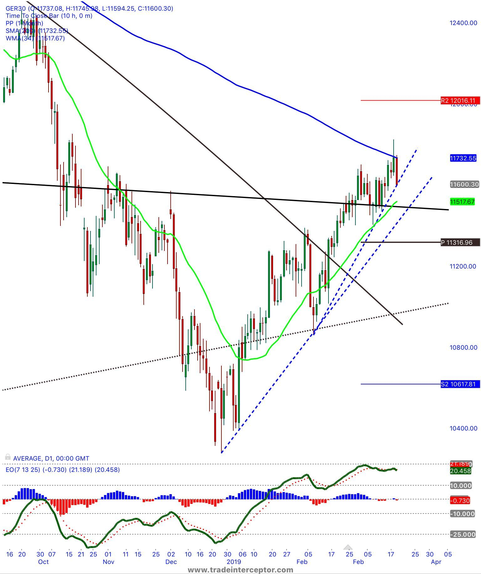dax driving away from the 200 SMA tradingmindset