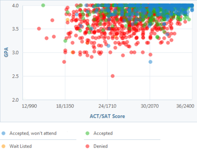 UC Berkeley GPA, SAT and ACT Scores for Admission