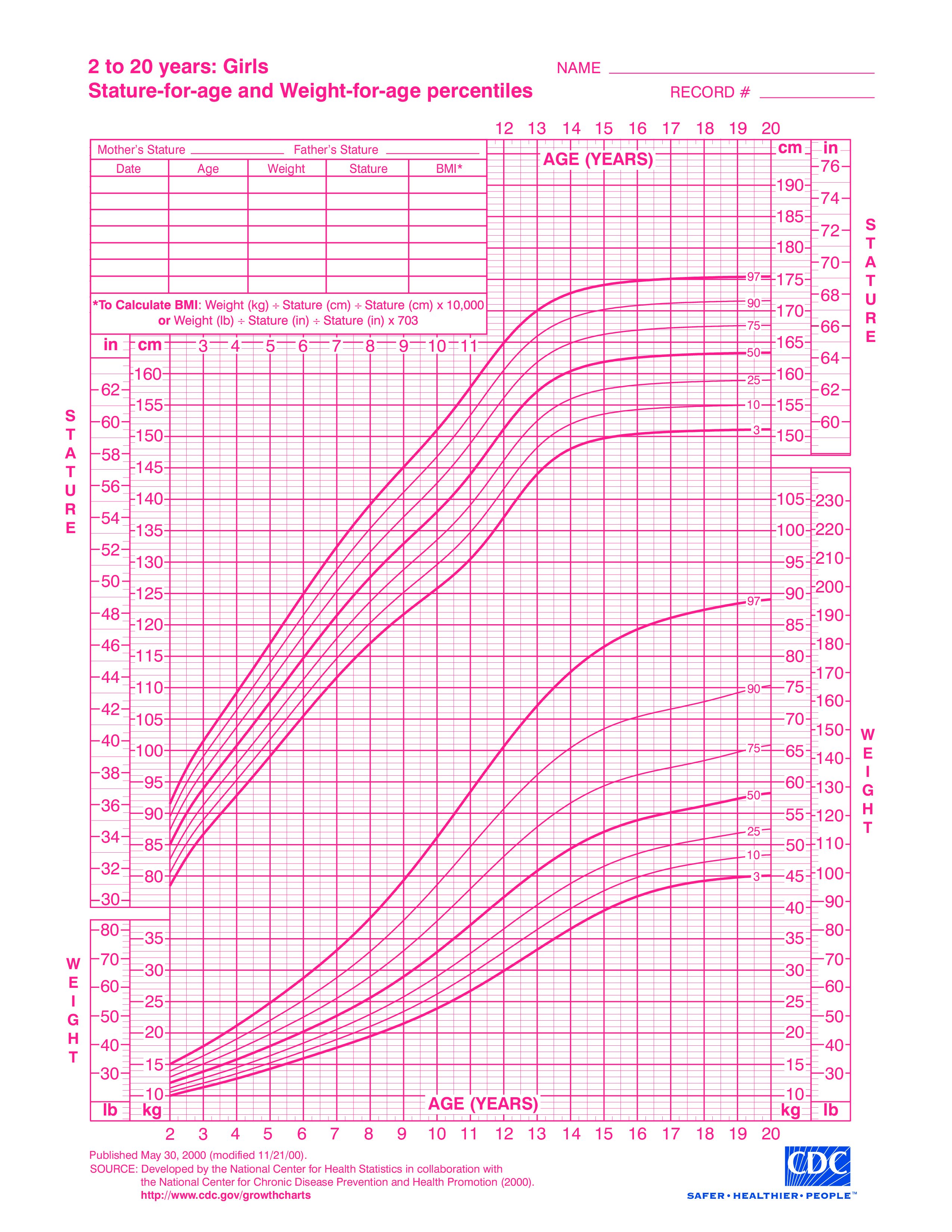 Free girl growth chart weight templates at allbusinesstemplates also rh pinterest