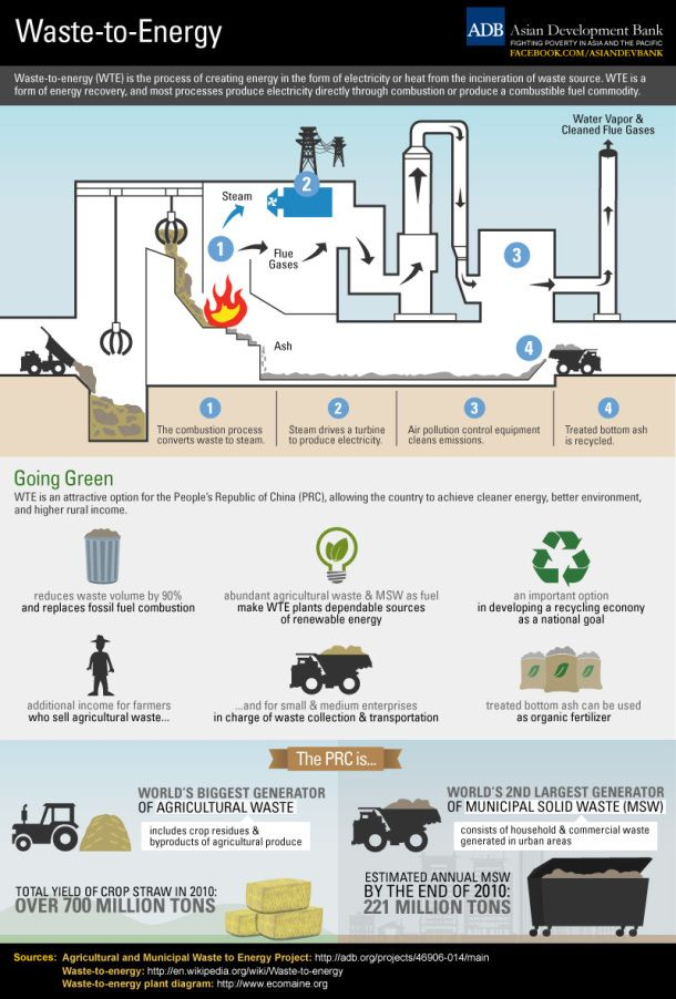 Waste To Energy Infographic Waste To Energy Energy Forms