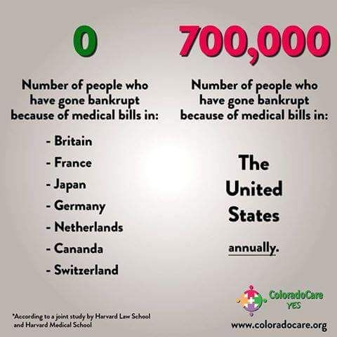 0 Number Of People Who Have Gone Bankrupt Because Of Medical