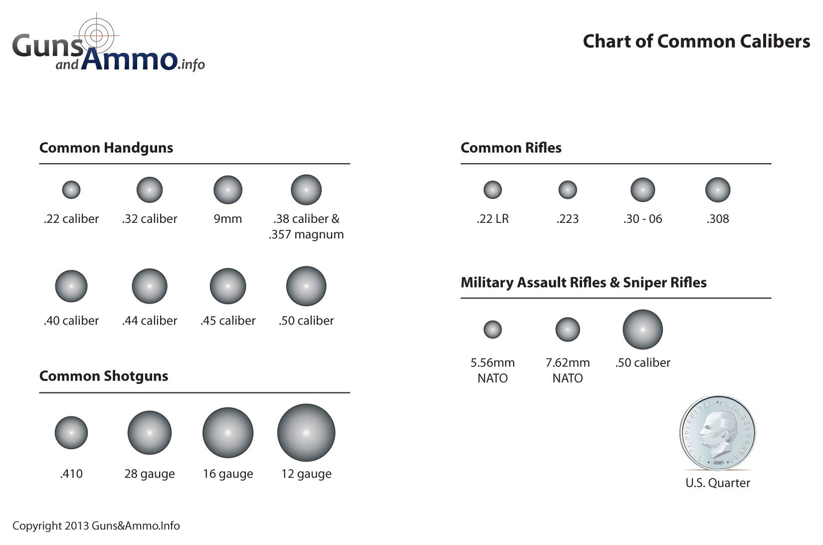 diagram if bullets bullet calibers, bullet sizes and the