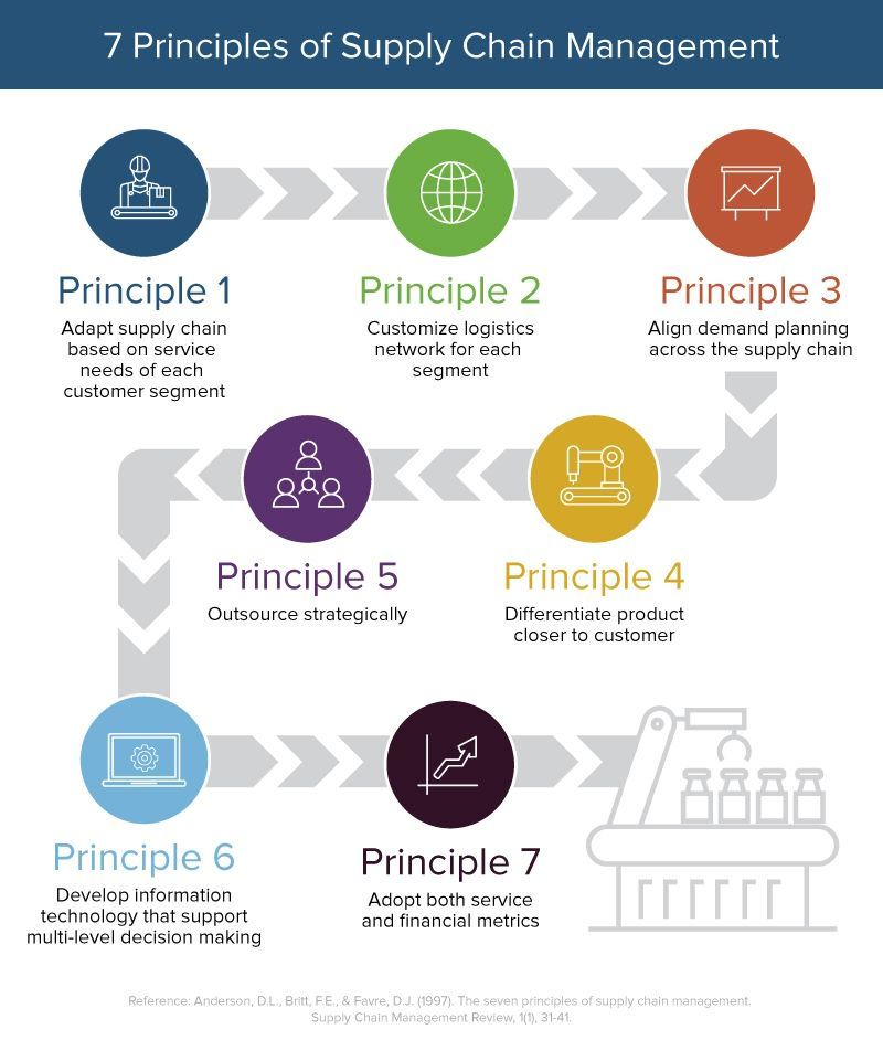 supply chain management  principles  examples  u0026 templates