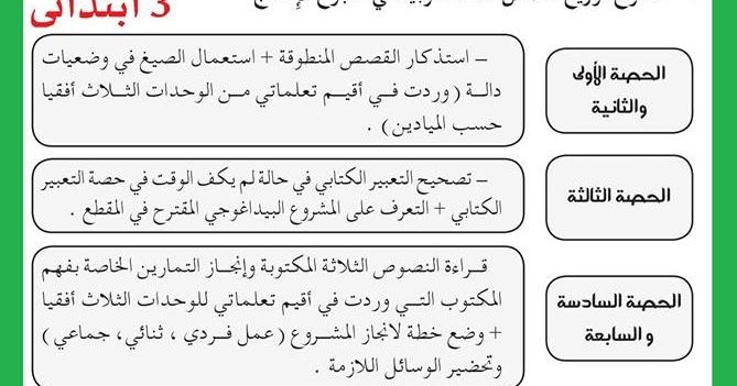مقترح توزيع حصص اللغة العربية في اسبوع الادماج للسنة الثالثة ابتدائي الجيل الثاني Language Class Language Arabic Language
