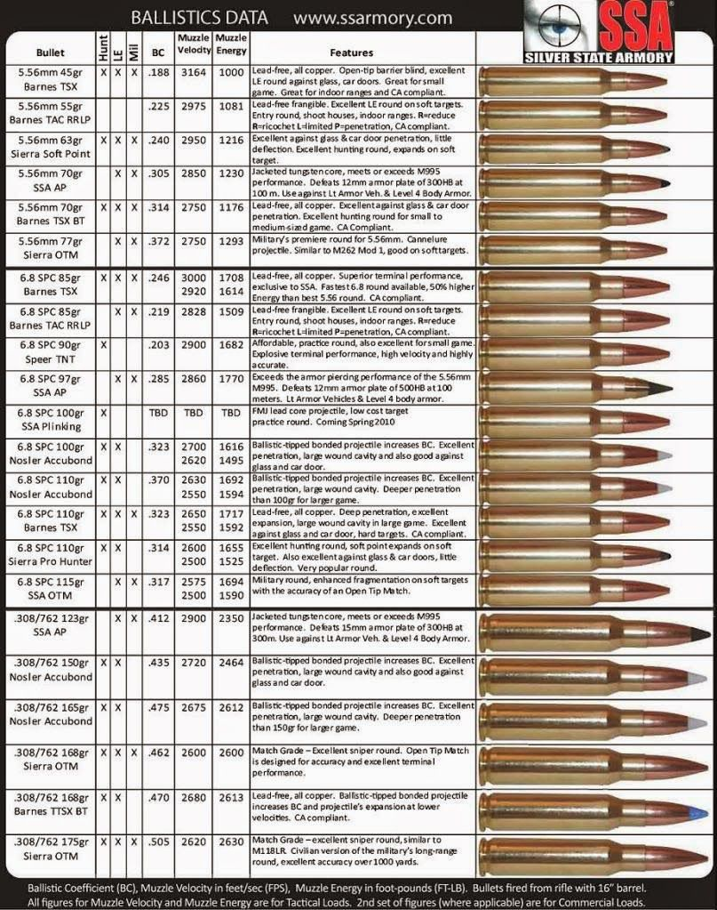 Wonderful Ammo And Gun Collector: Detailed Rifle Ammo Chart 5.56, 6.8 SPC .