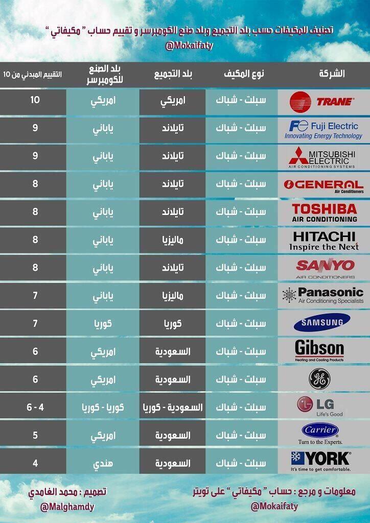 المستهلك السعودي On Twitter Mood Board Design Interior Design Mood Board Energy Technology