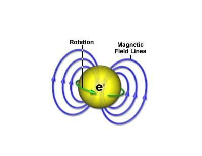 Physicist Spin Or Sometimes Nuclear Spin Or Intrinsic Spin Is