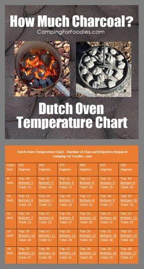 Dutch Oven Temperature Chart No More Guessing How Many Coals Dutch Oven Cooking Dutch Oven Camping Campfire Food