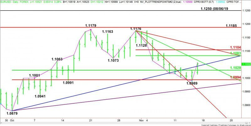 Eur Usd Forex Trading Technological Assessment Could See Two To 3