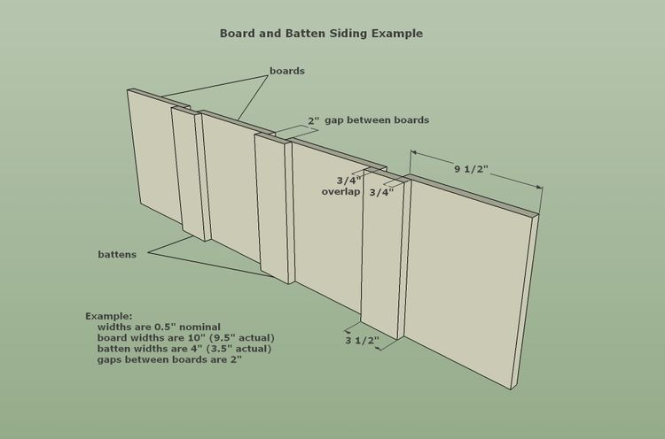 Reverse Bat And Board Siding Board And Batten Siding Configuration With Images Board And Batten Siding