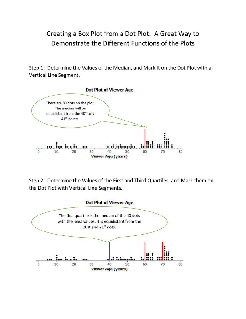 This Example Demonstrates How Box Plots Can Be Created From Dot