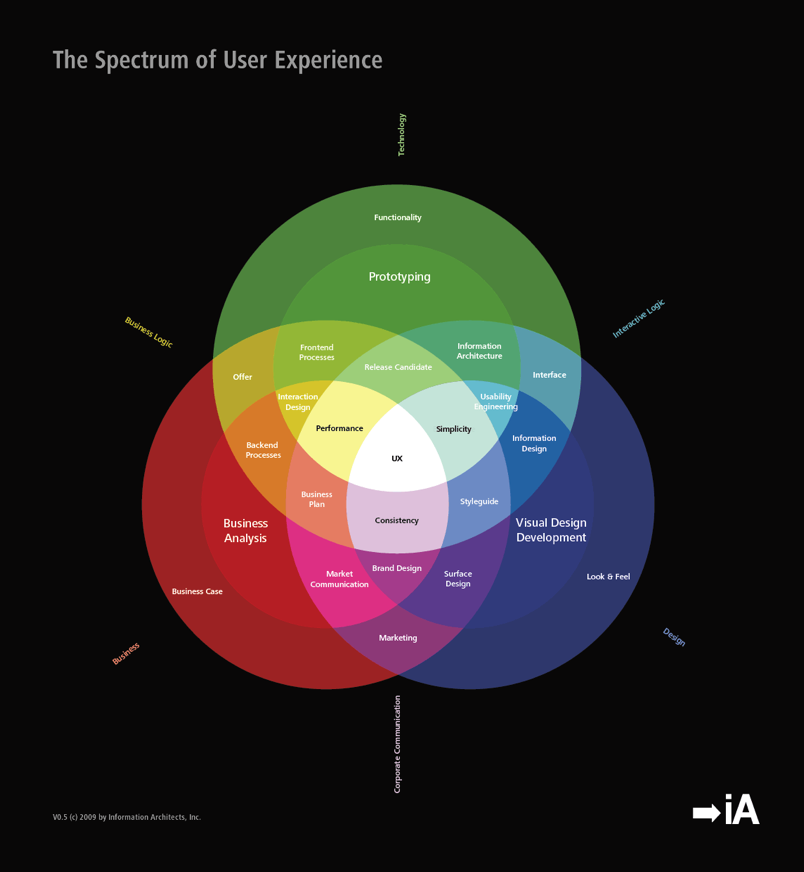 Website User Experience Spectrum User experience design