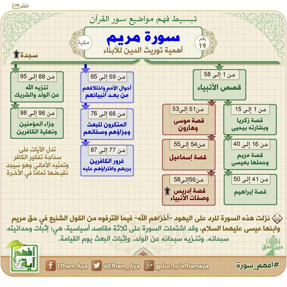 خريطة ذهنية لسورة مريم Learn Quran Quran Quotes Verses Quran Book