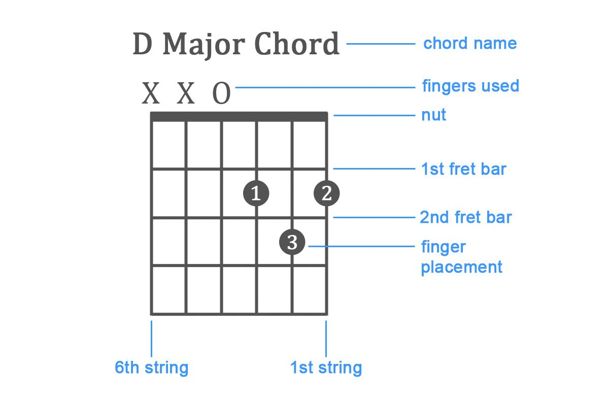 Pin On Guitar Chords And Lyrics How to read guitar chords for beginners