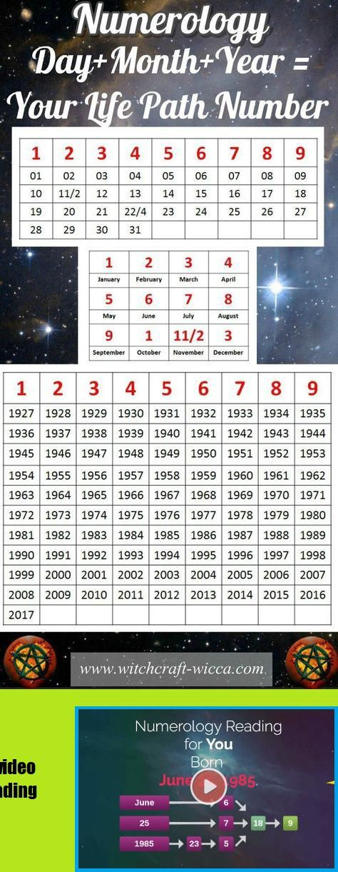 Numerology Based On Birthday Birth Date Numerologylifepath Witchcraft Spells Green Witchcraft Wiccan Numerology Chart Numerology Numerology Compatibility