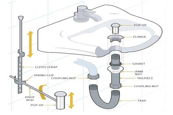 bathroom sink parts diagram bathroom