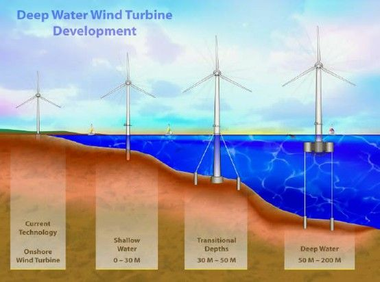 Deep Water Wind Turbine Development | PHOTO - ENGINEERING ...