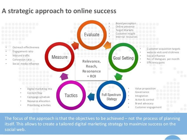 awesome B2B Digital Marketing Strategy Check more at http ...